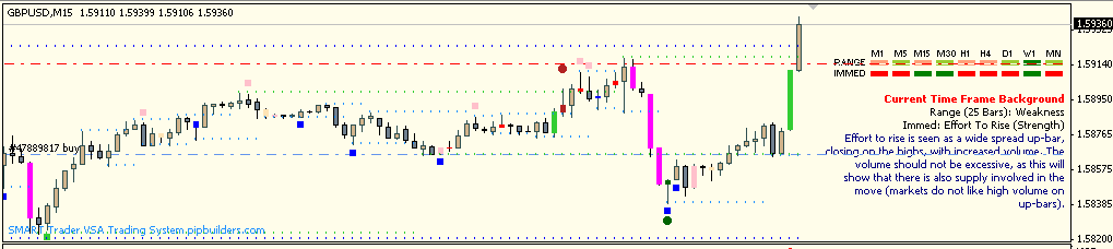 NFP and SMART VSA (Volume Spread Analysis) Software (80 pips)