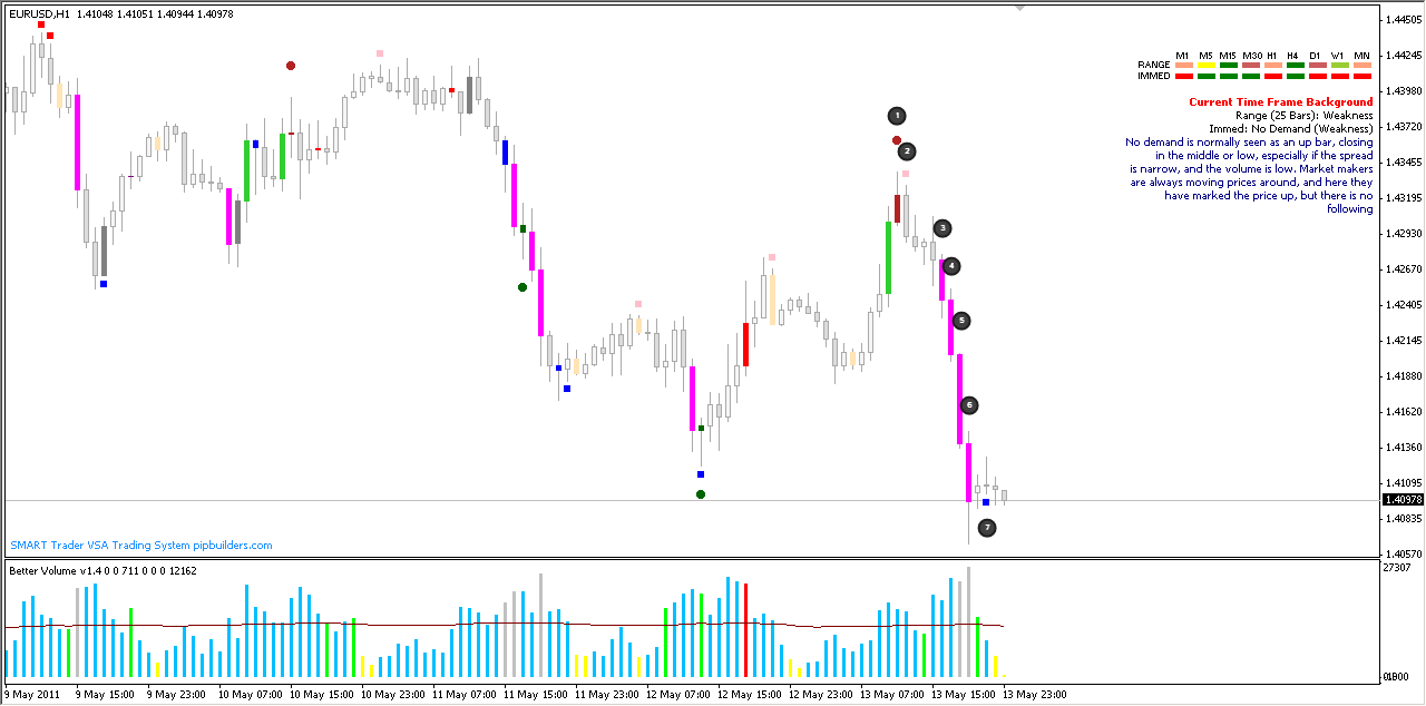 Huge Drop In Euro (EUR/USD) As Seen Through The Eyes of SMART Volume Spread Analysis Software