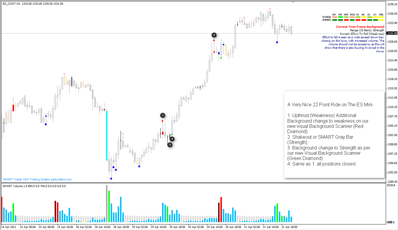 22 Points On The ES Mini Using SMART Volume Spread Analysis Software - A Very Nice 22 Point Ride on The ES Mini