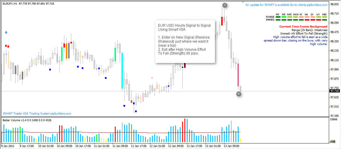 Eur-Usd-Reverse-Shakeout-High-Volume-Effort-To-Fall