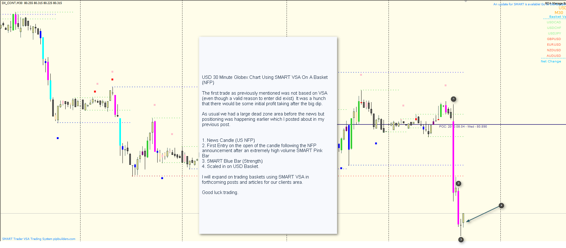 USD Basket Trading After NFP Using SMART VSA (Volume Spread Analysis) Software