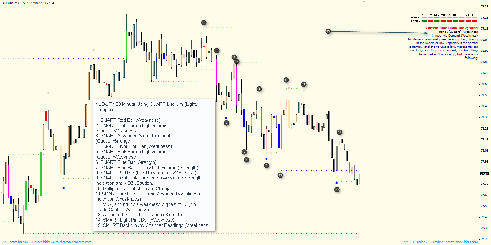 Quick Analysis of AUD/JPY Using SMART Trader Volume Spread Analysis Software