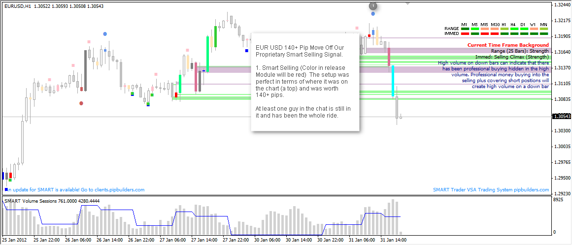 eurusd-140-pip-move-using-Smart-Volume-Spread-Analysis-Smart-Selling