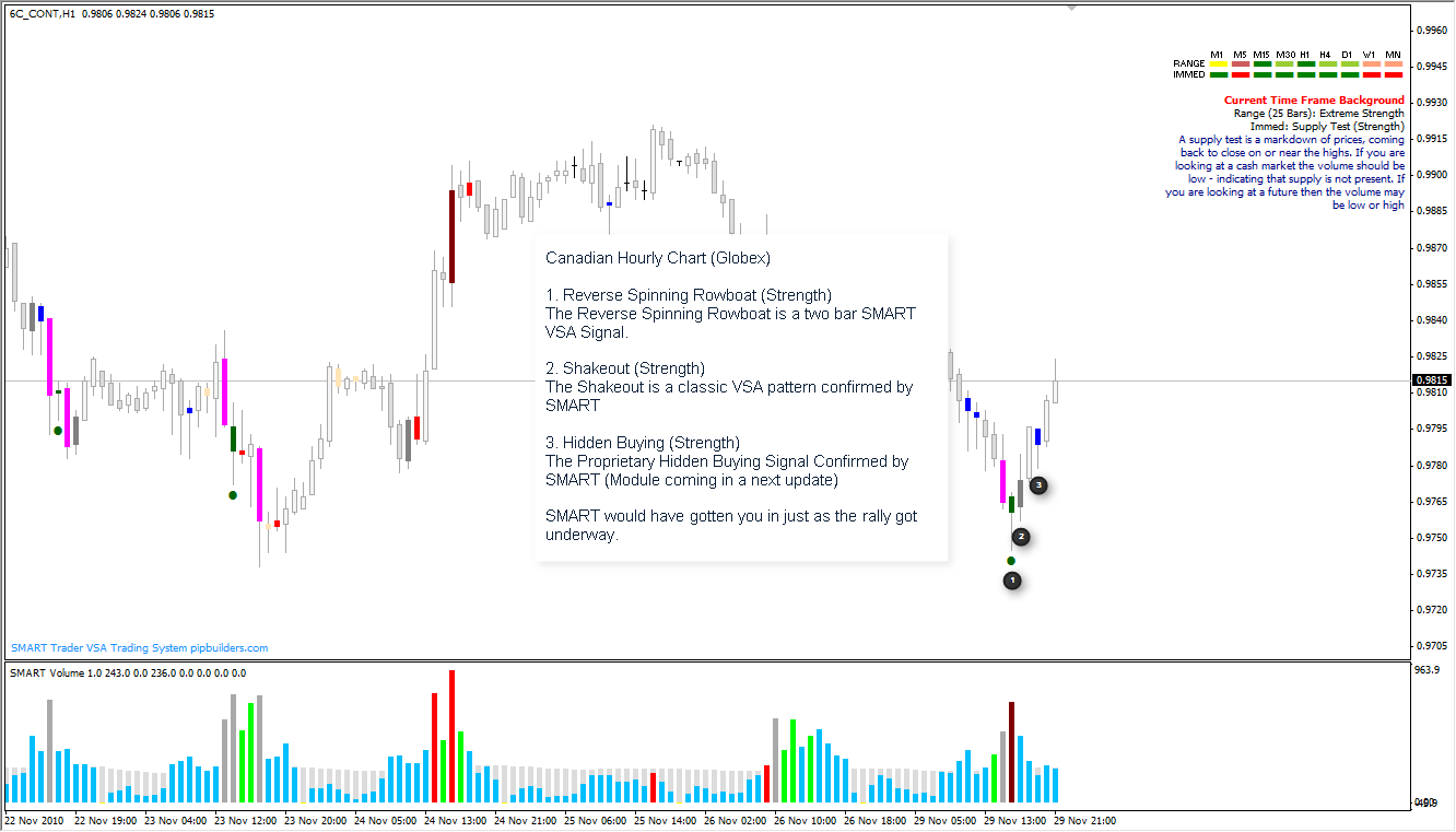 Canadian Dollar Rally As Seen Through The Eye's of SMART VSA (Volume Spread Analysis) Software
