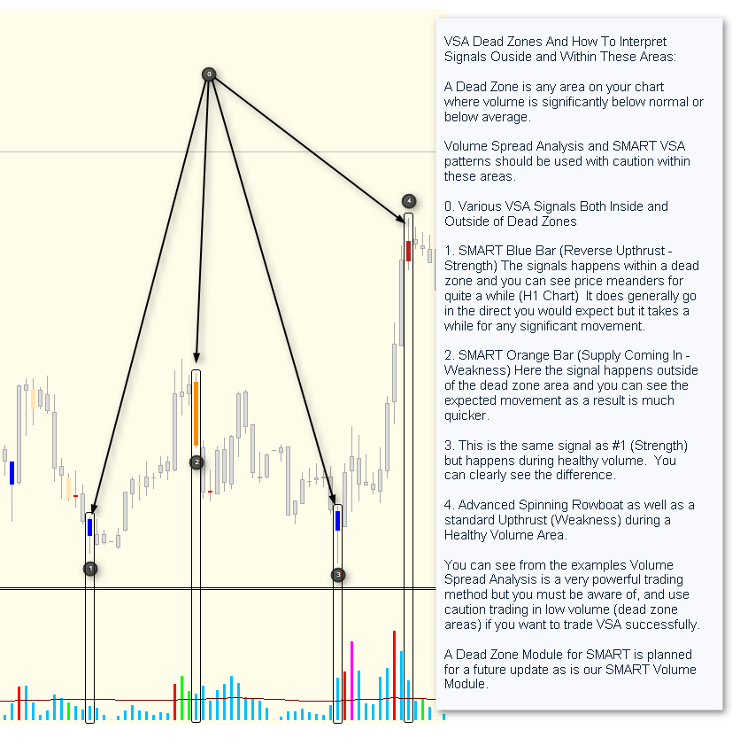 Volume Dead Zones And SMART VSA (Volume Spread Analysis)