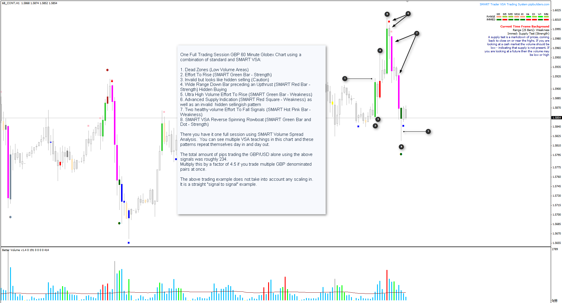 One Full Trading Session Using SMART Volume Spread Analysis Software