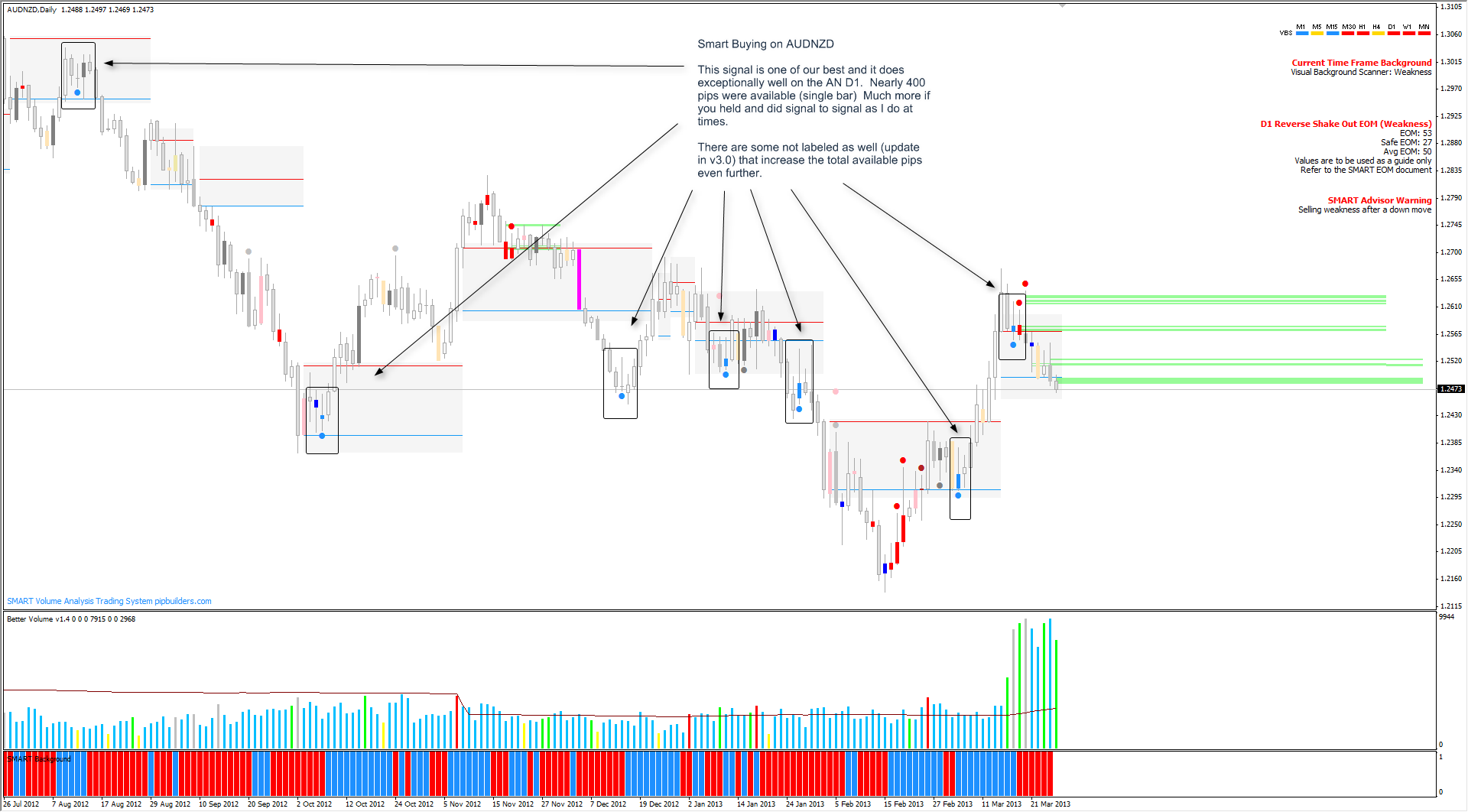Smart Buying AUDNZD Daily - 400 pips